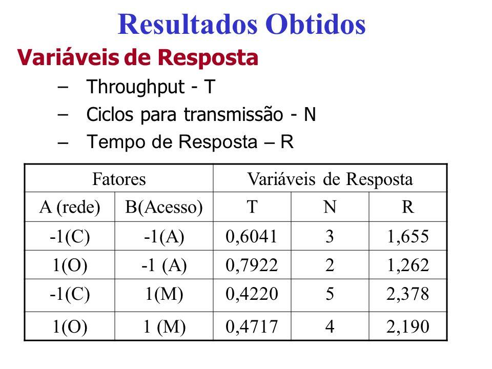 Resultados Obtidos Variáveis de Resposta Throughput - T