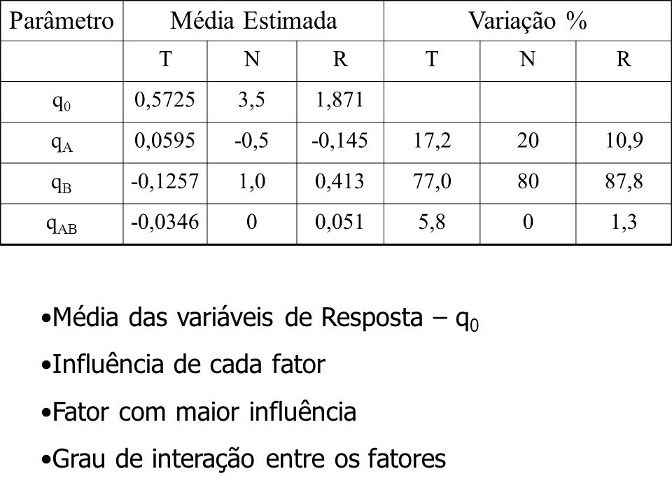 Média das variáveis de Resposta – q0 Influência de cada fator