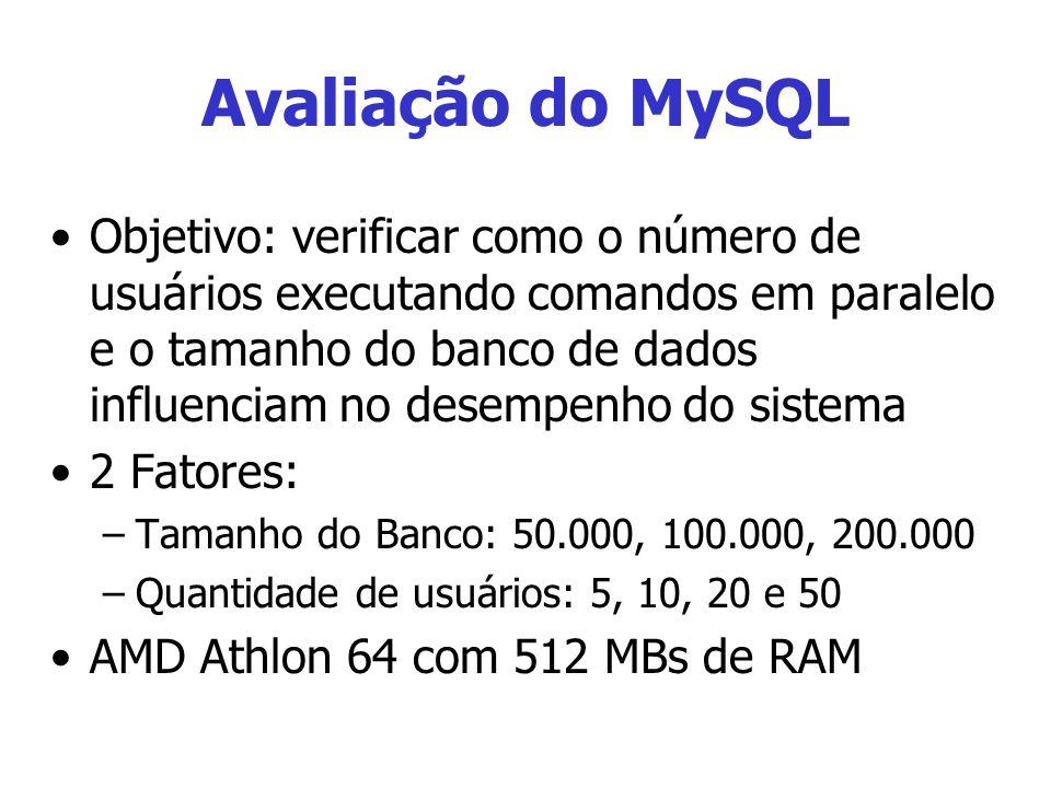 Avaliação do MySQL