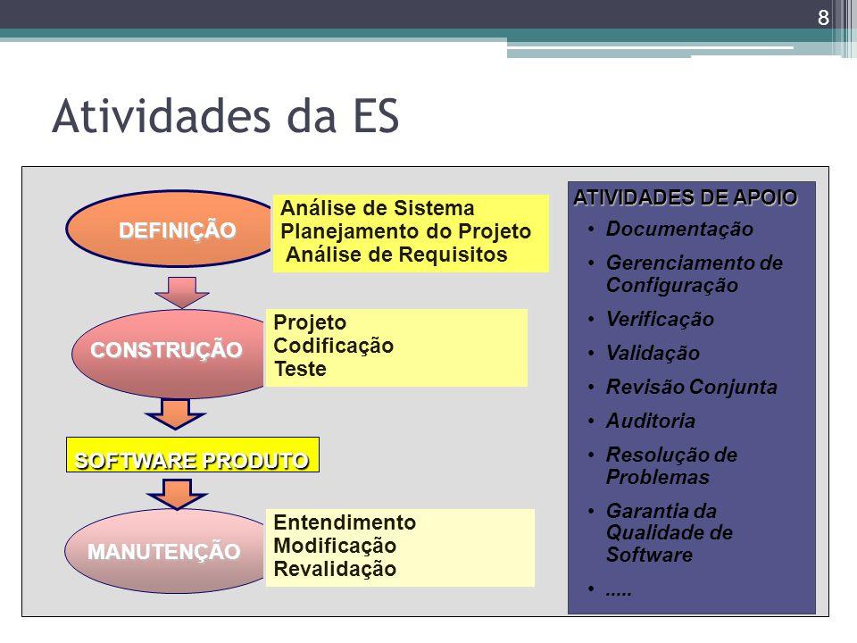 Atividades da ES Análise de Sistema Planejamento do Projeto DEFINIÇÃO