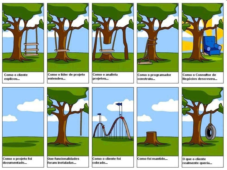 Qual é o futuro da Engenharia de Software