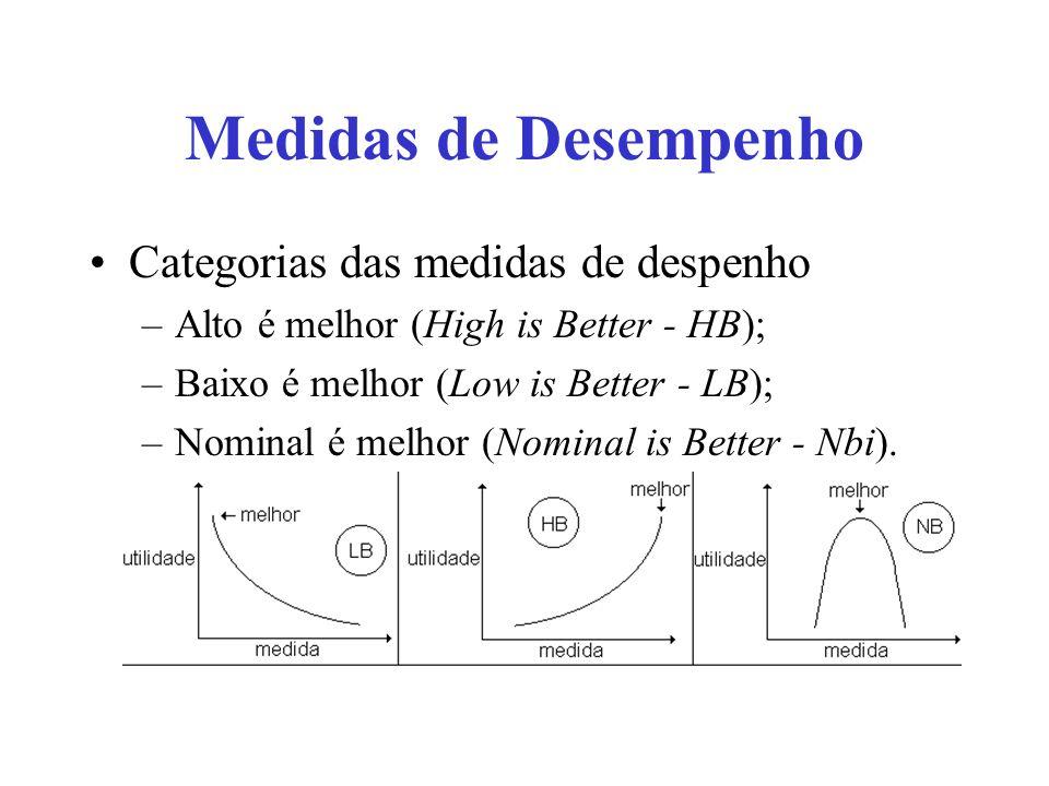 Medidas de Desempenho Categorias das medidas de despenho