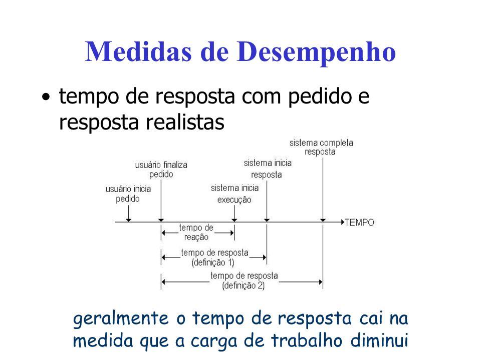Medidas de Desempenho tempo de resposta com pedido e resposta realistas.