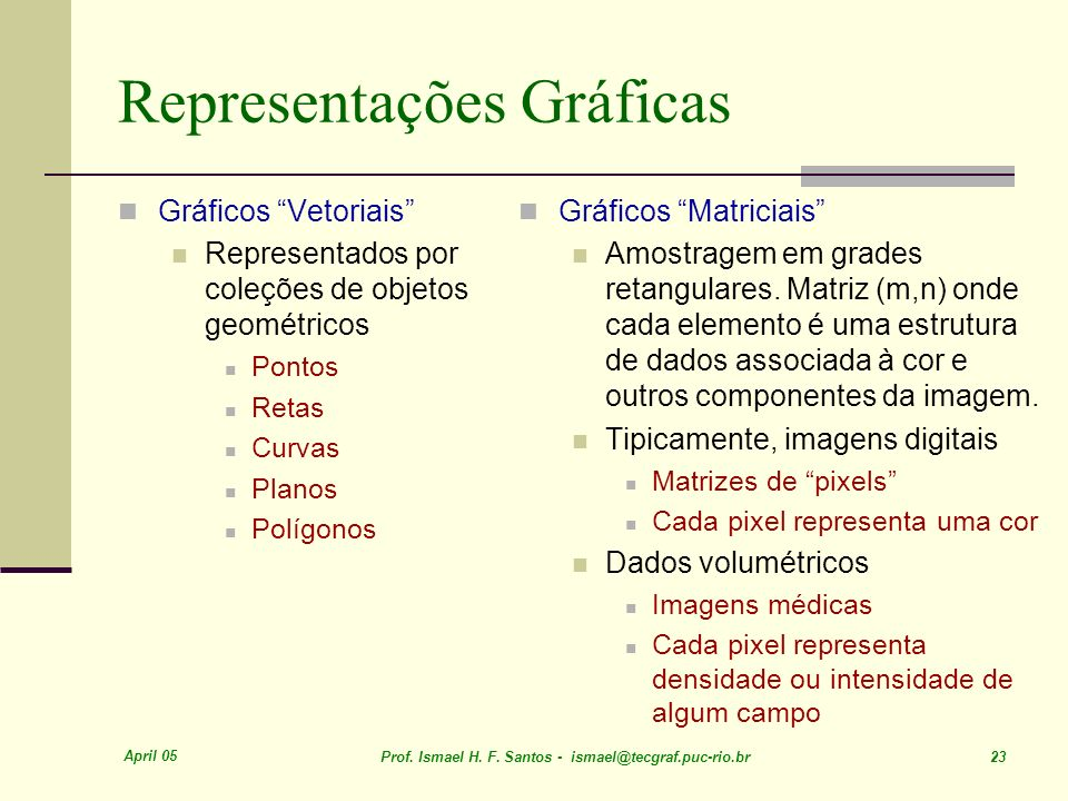 Representações Gráficas