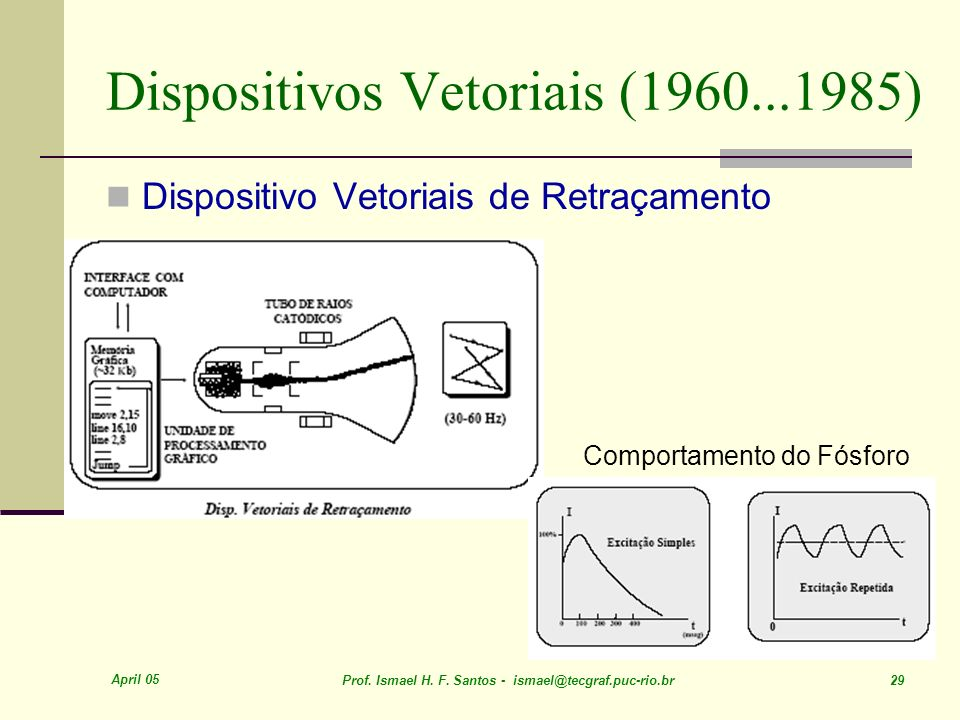 Dispositivos Vetoriais (1960...1985)