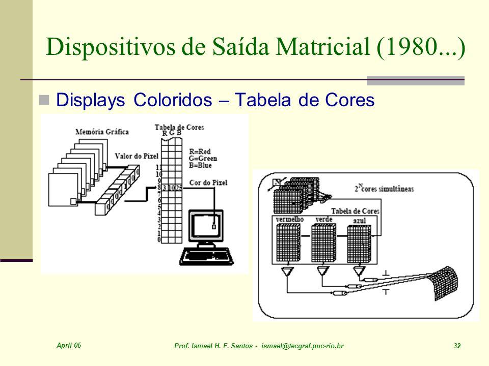 Dispositivos de Saída Matricial (1980...)