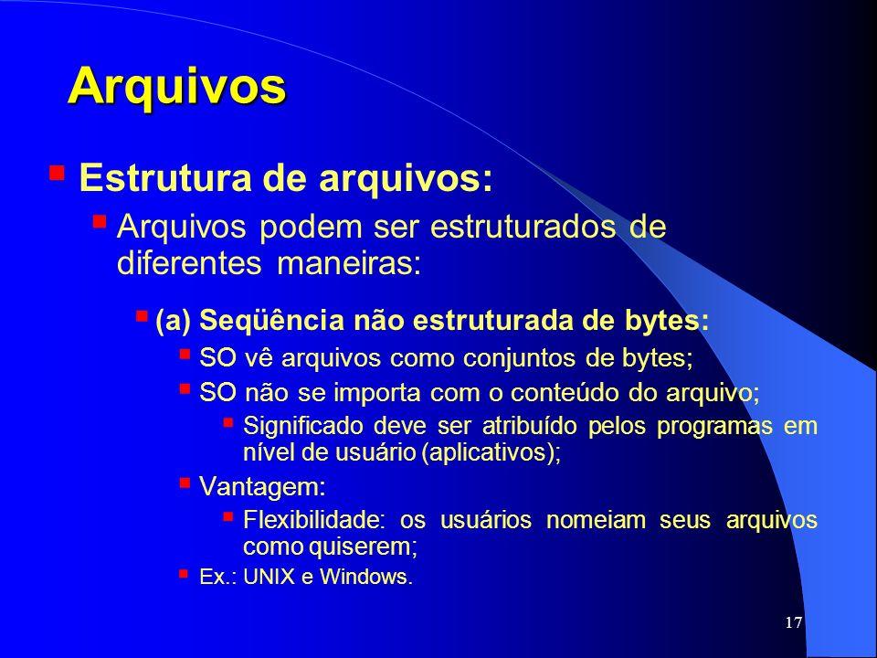 Arquivos Estrutura de arquivos: