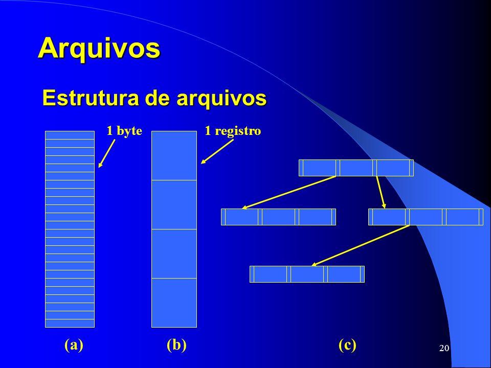 Arquivos Estrutura de arquivos 1 byte 1 registro (a) (b) (c)