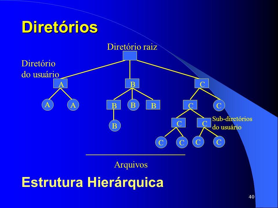 Diretórios Estrutura Hierárquica Diretório raiz Diretório do usuário