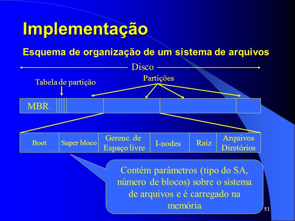 Implementação Esquema de organização de um sistema de arquivos Disco