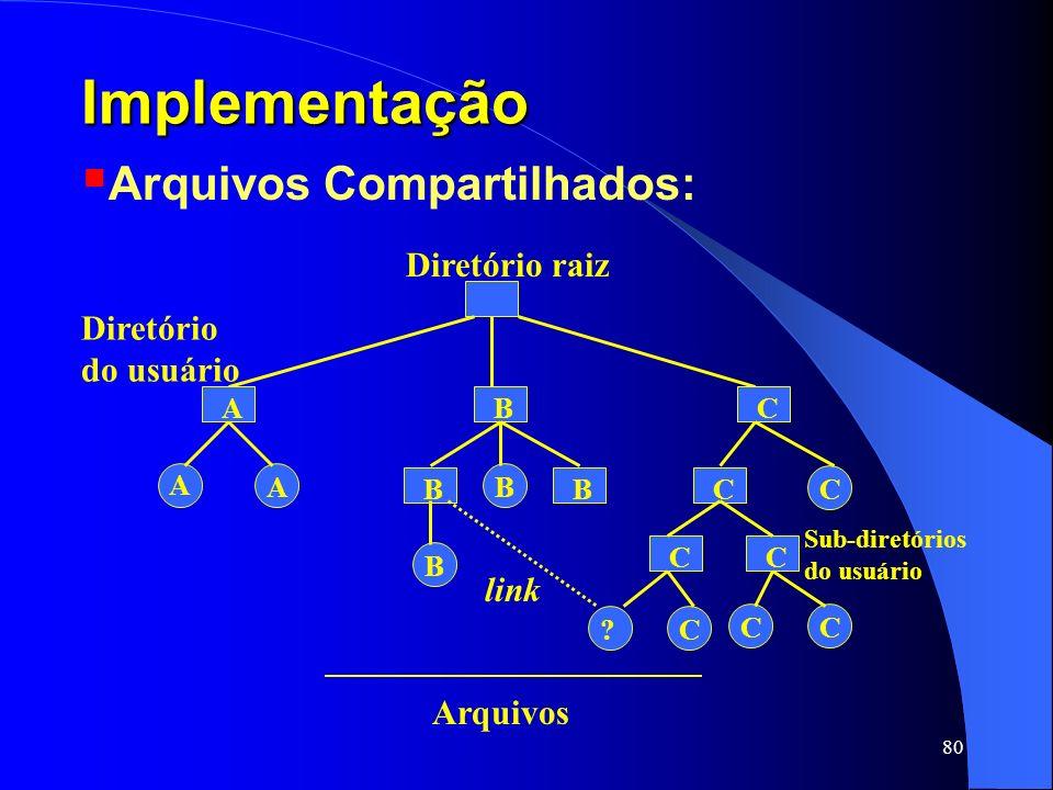 Implementação Arquivos Compartilhados: Diretório raiz Diretório
