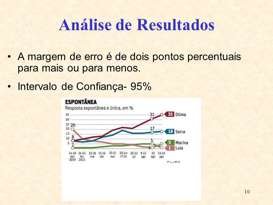 Análise de Resultados A margem de erro é de dois pontos percentuais para mais ou para menos.