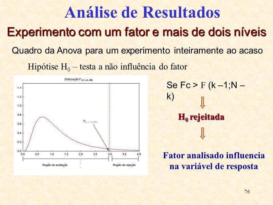 Fator analisado influencia na variável de resposta