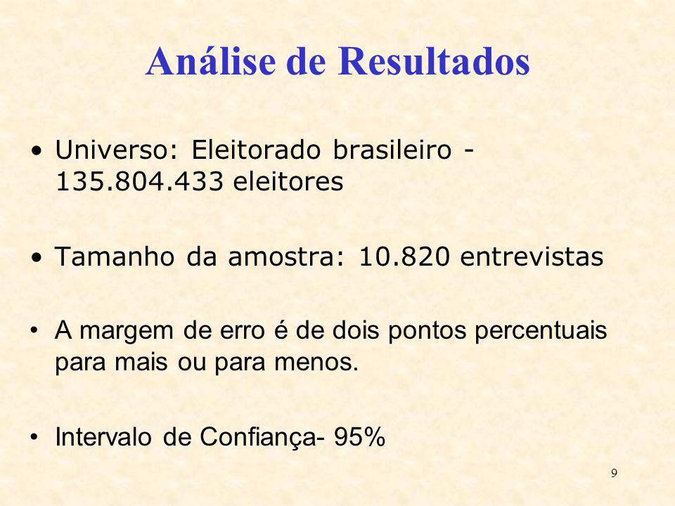 Análise de Resultados Universo: Eleitorado brasileiro - 135.804.433 eleitores. Tamanho da amostra: 10.820 entrevistas.
