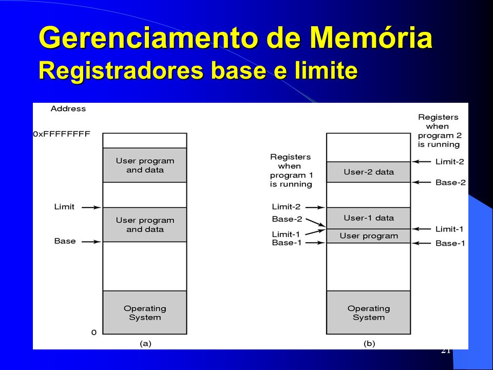Gerenciamento de Memória Registradores base e limite