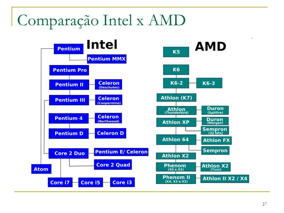 Comparação Intel x AMD