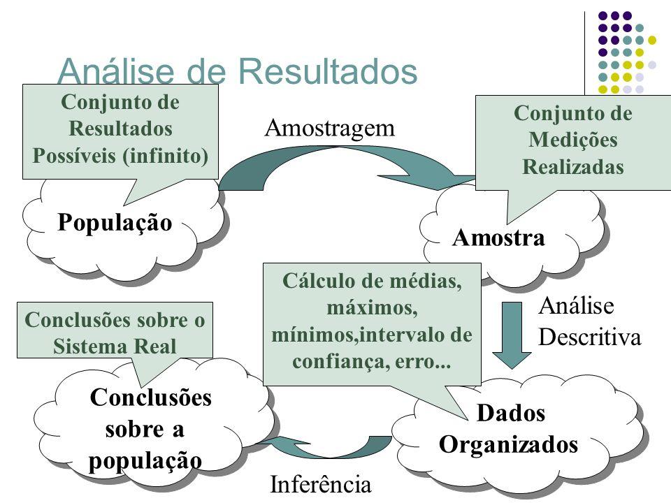 Análise de Resultados Amostragem População Análise Descritiva