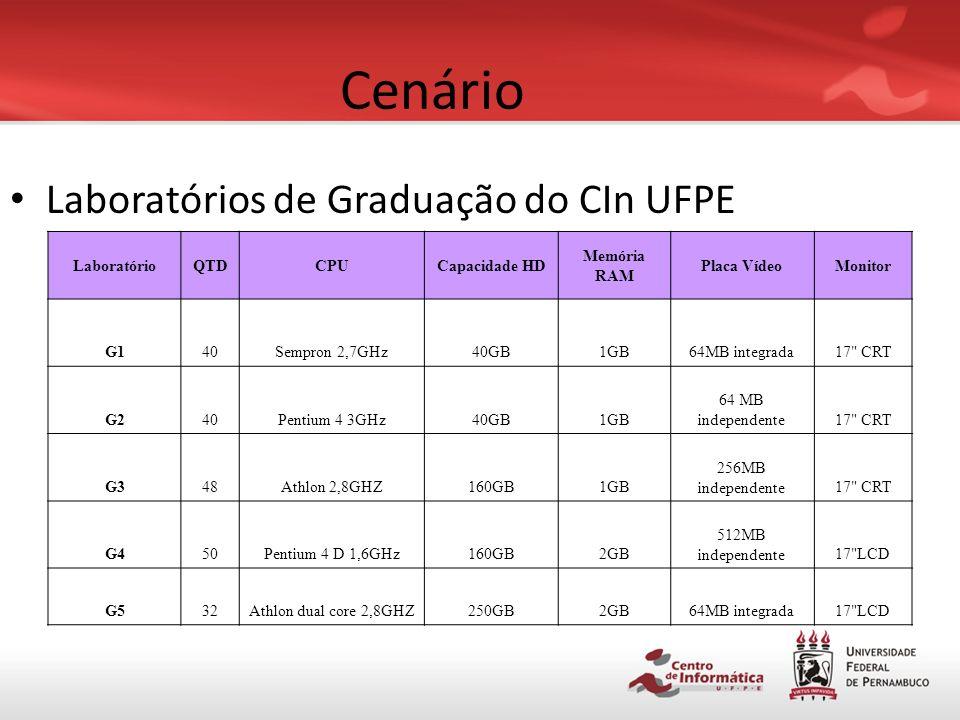Cenário Laboratórios de Graduação do CIn UFPE Laboratório QTD CPU