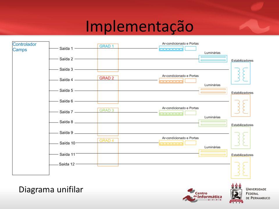 Implementação Diagrama unifilar
