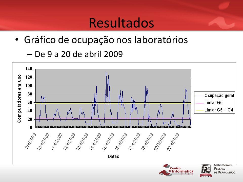 Resultados Gráfico de ocupação nos laboratórios
