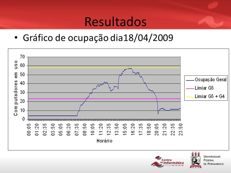 Resultados Gráfico de ocupação dia18/04/2009