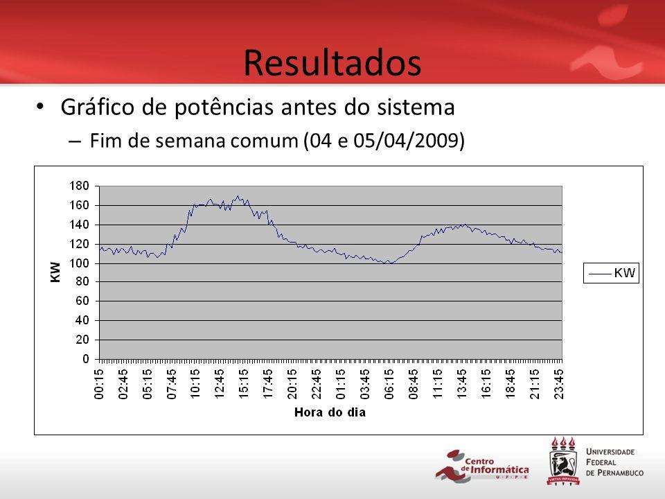 Resultados Gráfico de potências antes do sistema