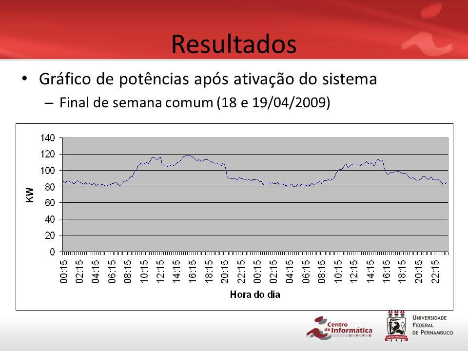 Resultados Gráfico de potências após ativação do sistema