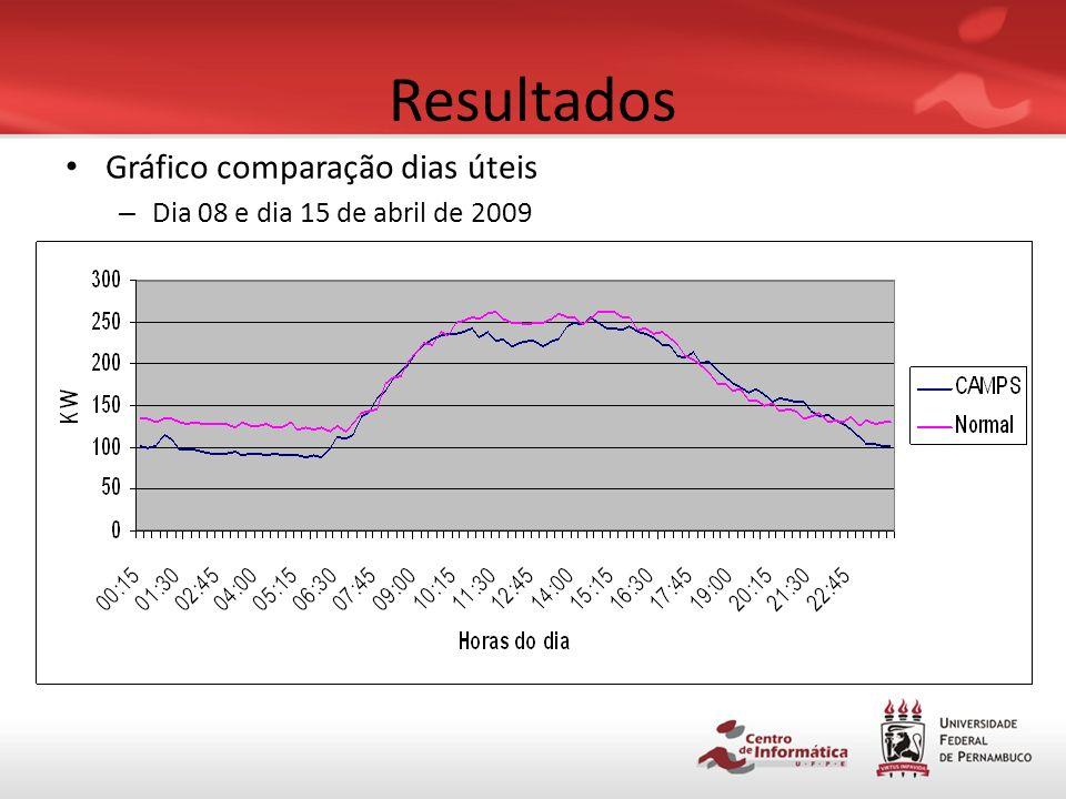 Resultados Gráfico comparação dias úteis