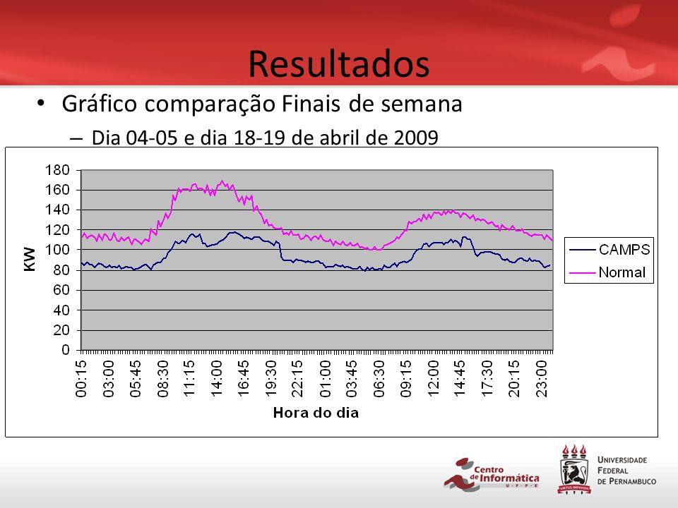 Resultados Gráfico comparação Finais de semana