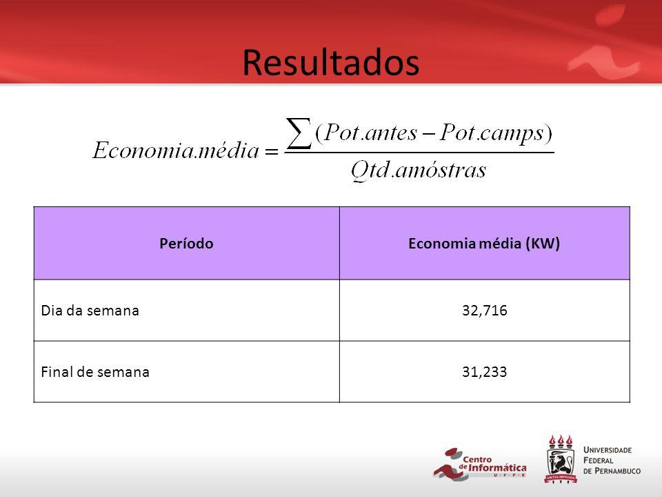 Resultados Período Economia média (KW) Dia da semana 32,716