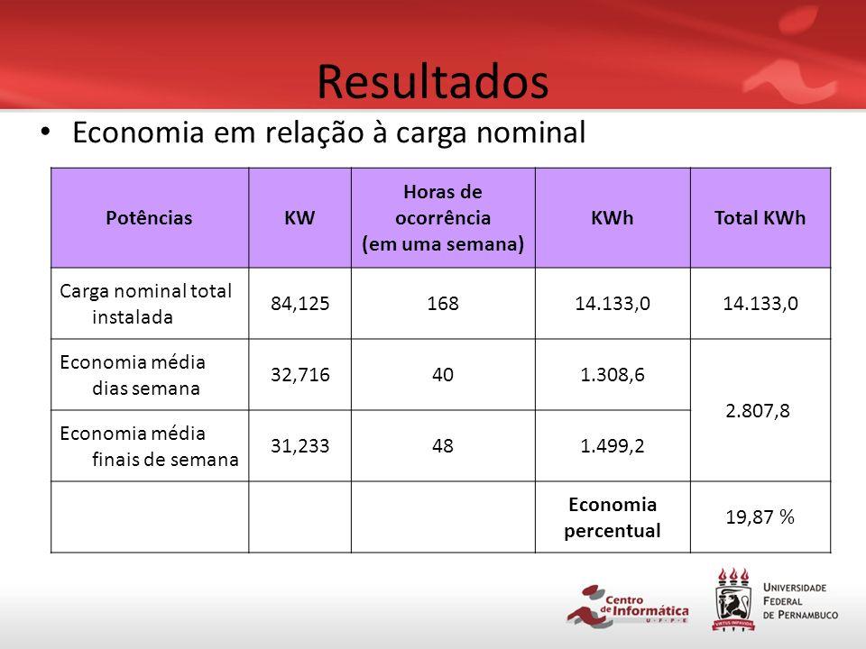 Resultados Economia em relação à carga nominal Potências KW Horas de