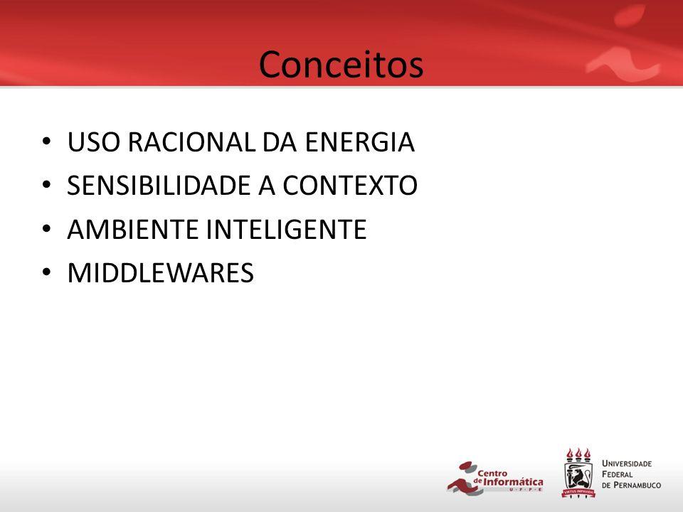 Conceitos USO RACIONAL DA ENERGIA SENSIBILIDADE A CONTEXTO