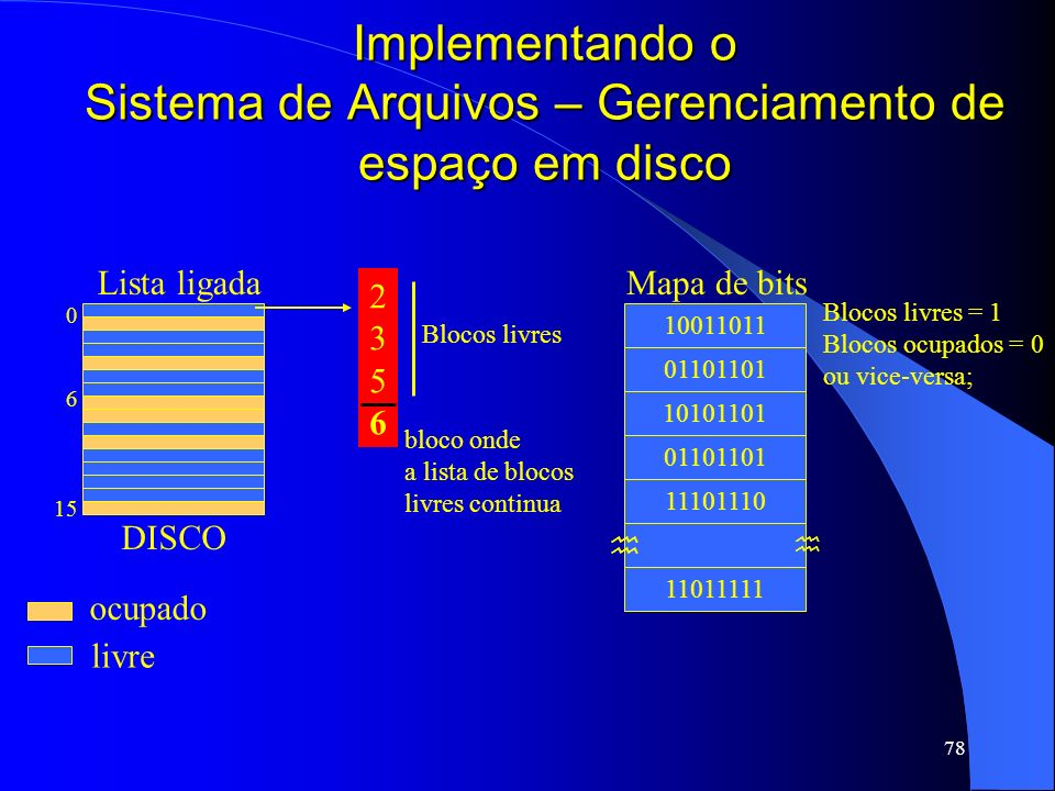 Implementando o Sistema de Arquivos – Gerenciamento de espaço em disco