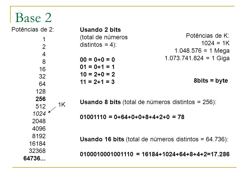 Base 2 Potências de 2: Usando 2 bits (total de números distintos = 4):