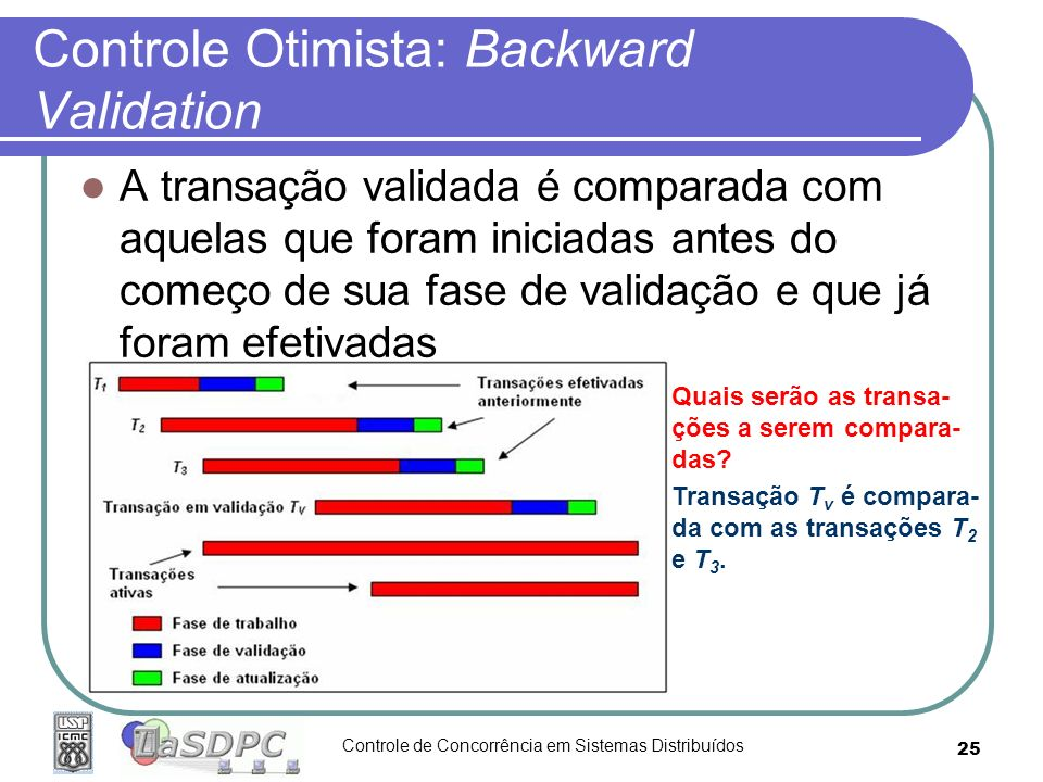 Controle Otimista: Backward Validation