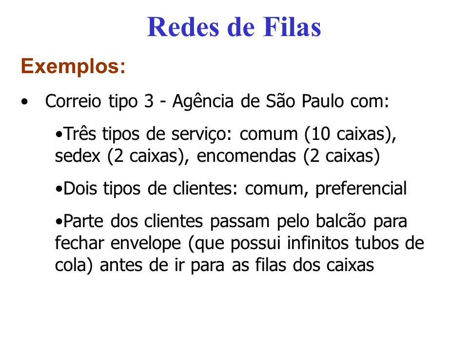 Redes de Filas Exemplos: Correio tipo 3 - Agência de São Paulo com:
