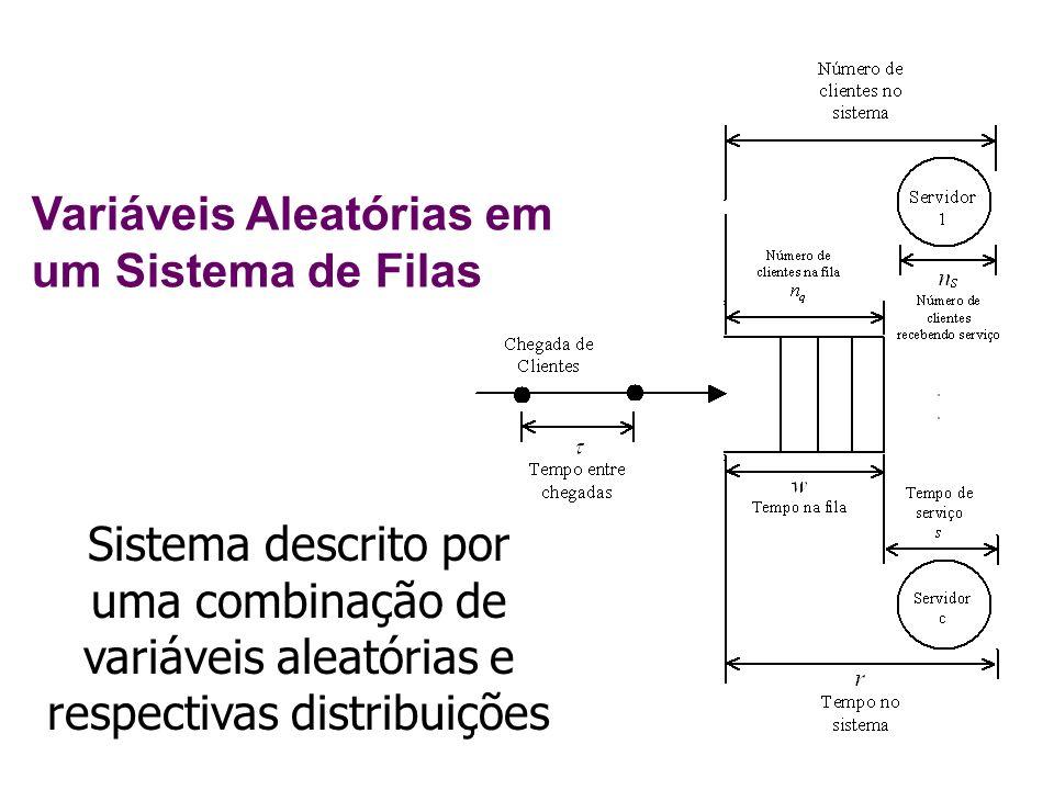 Variáveis Aleatórias em um Sistema de Filas