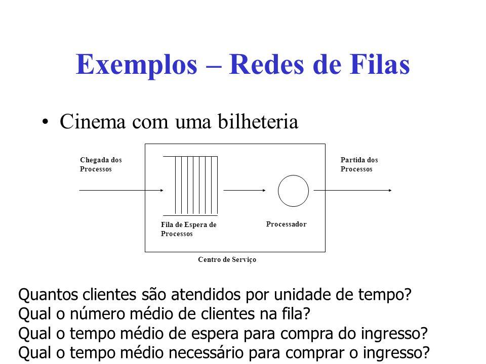 Exemplos – Redes de Filas