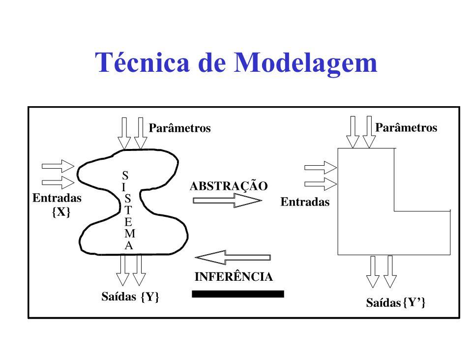 Técnica de Modelagem