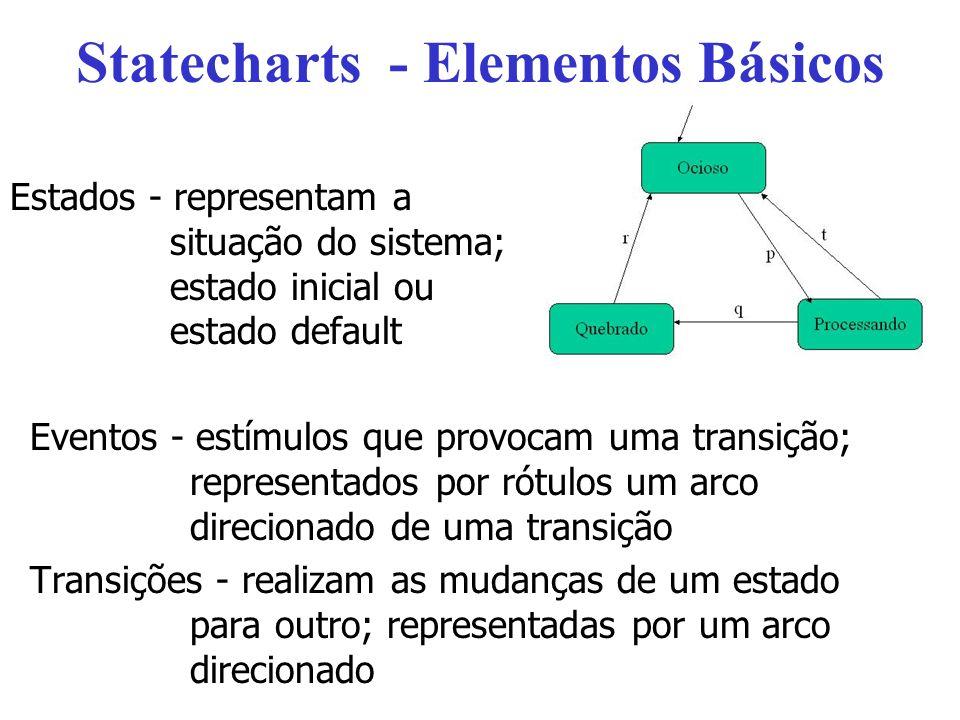 Statecharts - Elementos Básicos