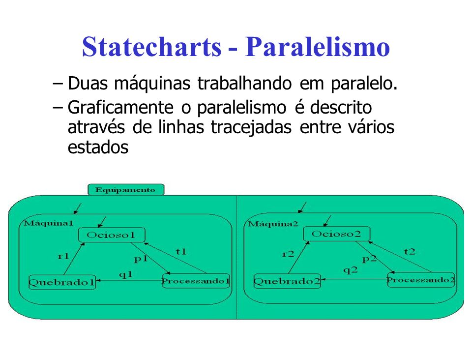 Statecharts - Paralelismo