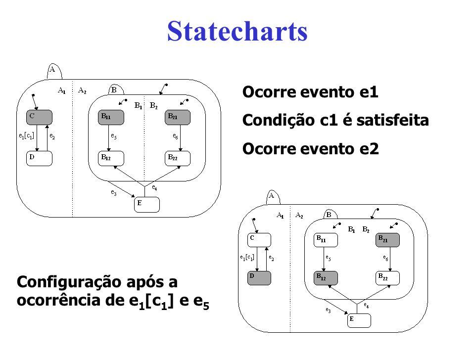 Statecharts Ocorre evento e1 Condição c1 é satisfeita Ocorre evento e2