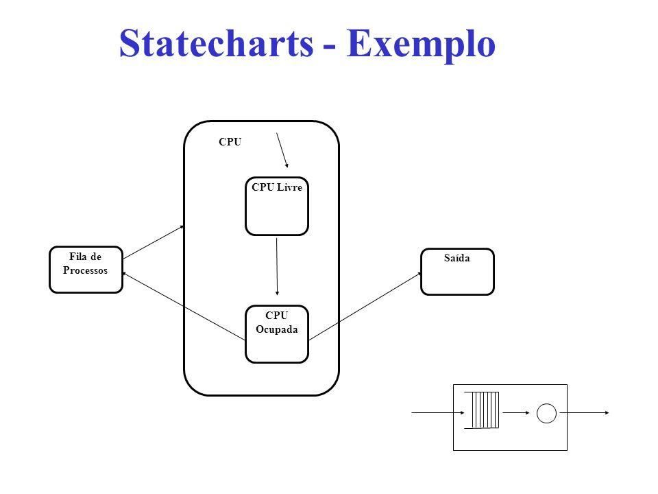 Statecharts - Exemplo CPU CPU Livre Fila de Processos Saída