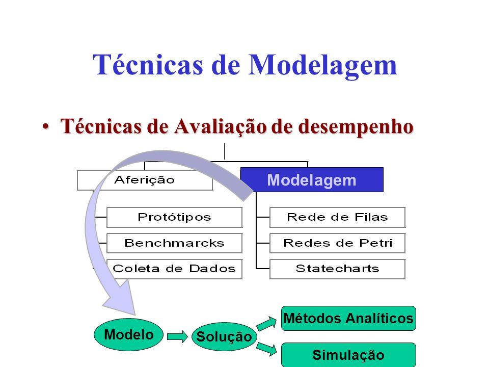 Técnicas de Modelagem Técnicas de Avaliação de desempenho Modelagem