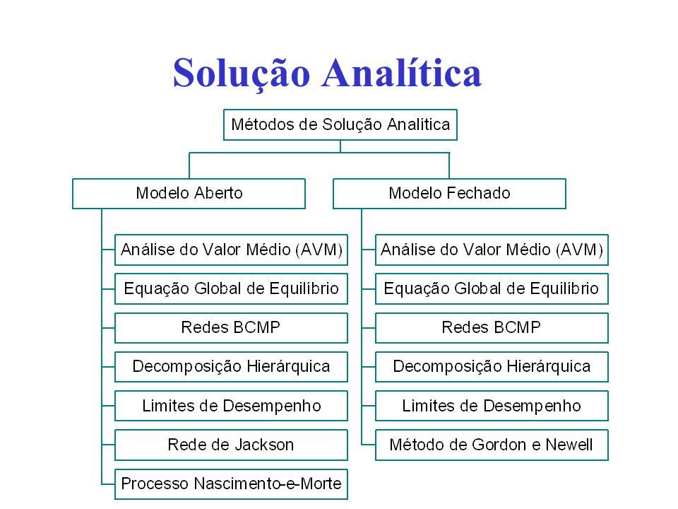 Solução Analítica