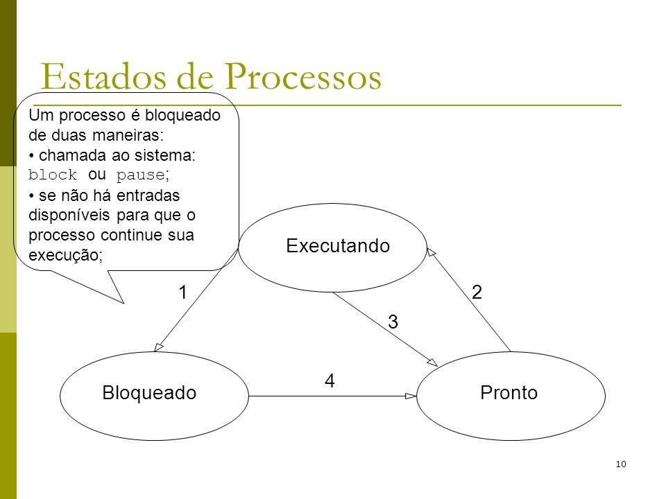 Estados de Processos Executando Bloqueado Pronto 1 2 3 4