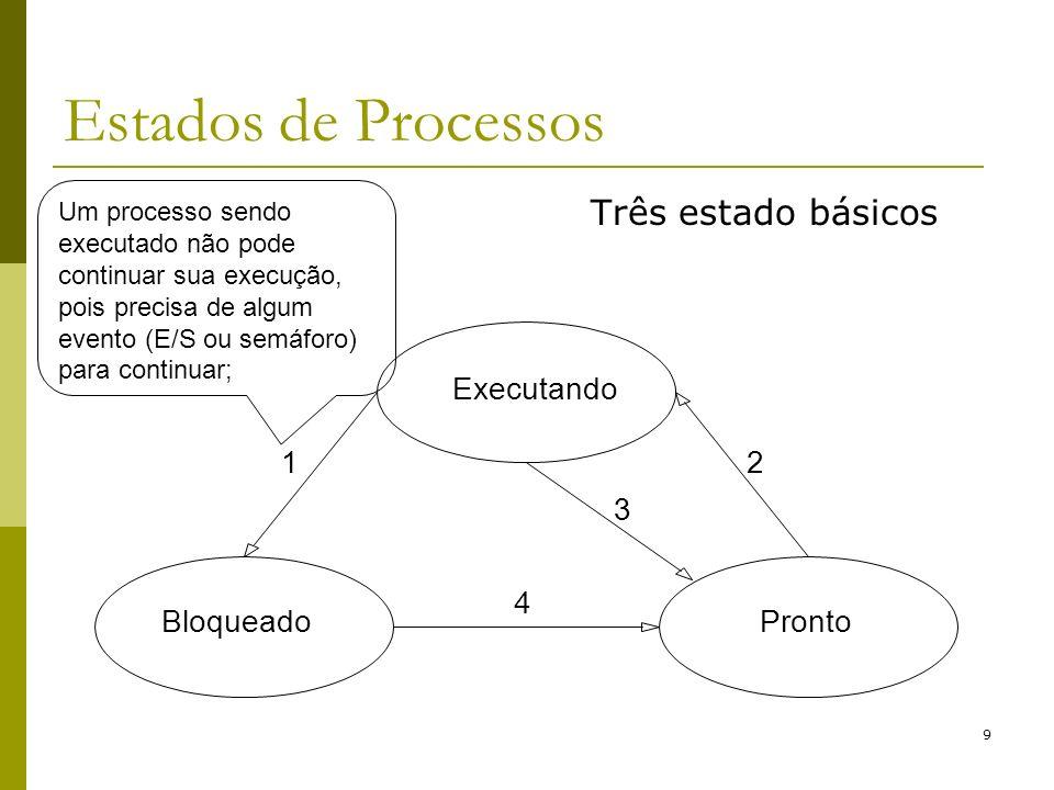 Estados de Processos Três estado básicos Executando Bloqueado Pronto 1