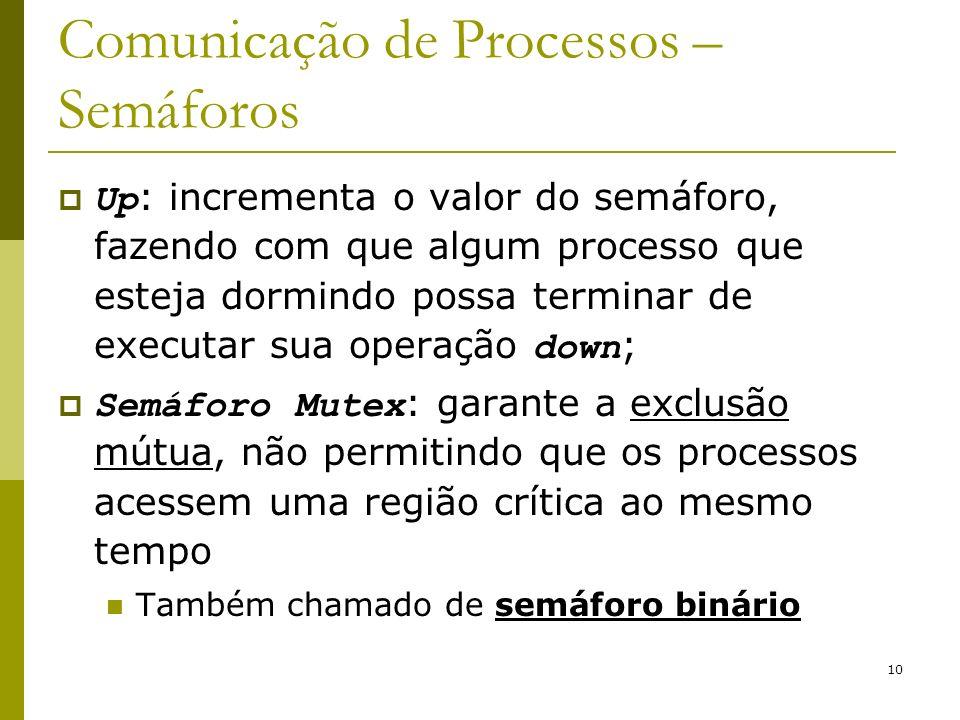 Comunicação de Processos – Semáforos