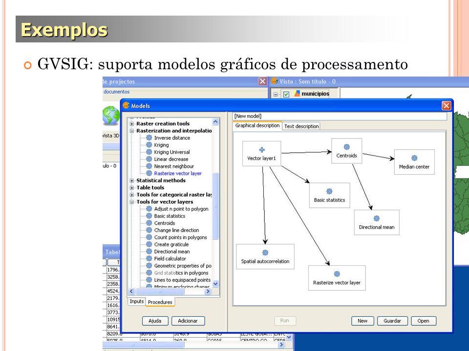 Exemplos GVSIG: suporta modelos gráficos de processamento