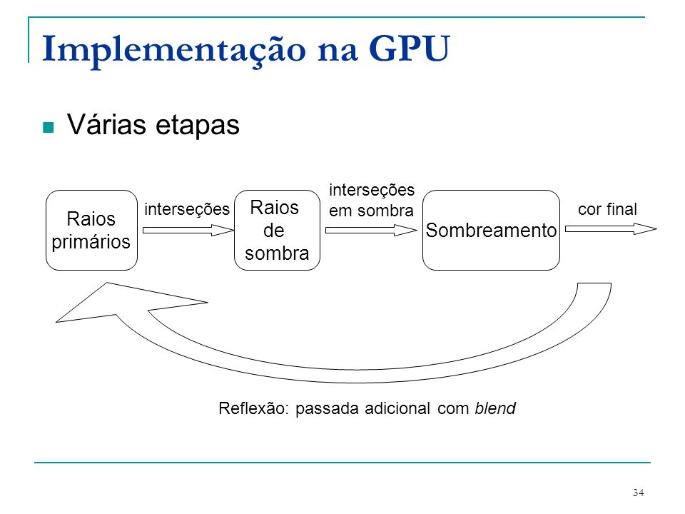 Implementação na GPU Várias etapas Raios primários Raios de sombra